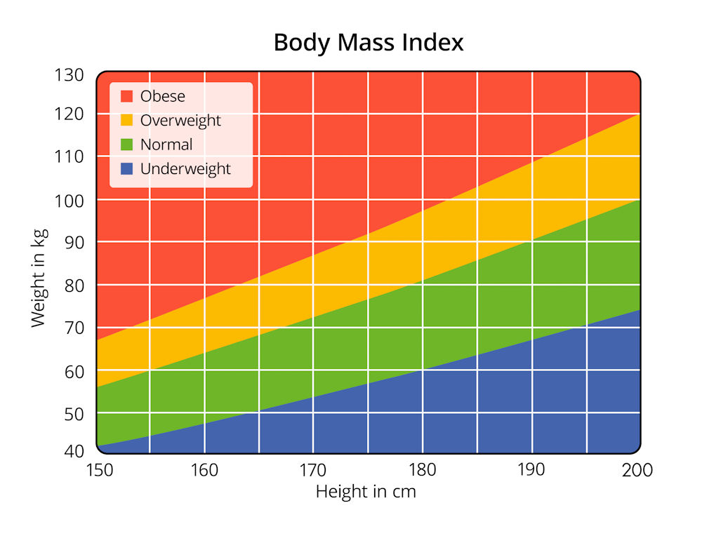 Body mass index is a crude measurement of how over or under weight you are