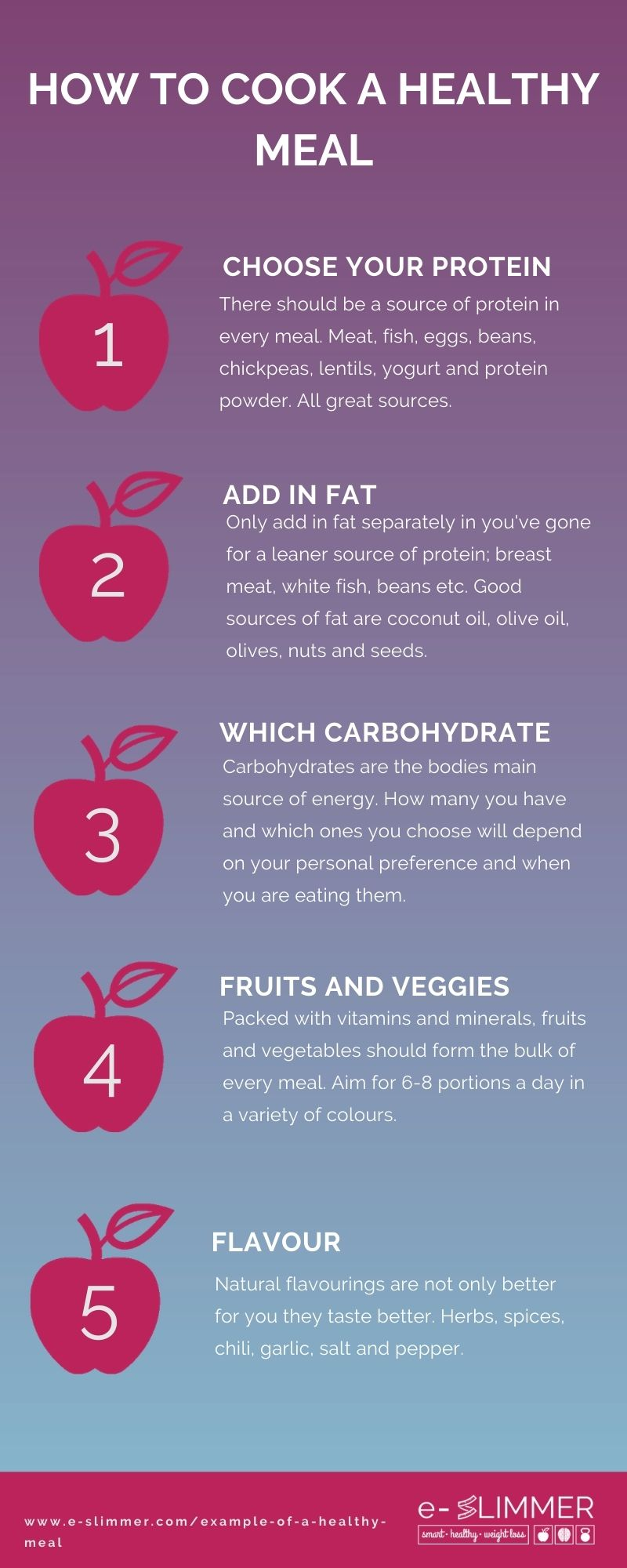 5 Steps to a healthy meal...